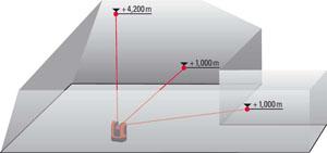 Wyznaczanie wysokości mierzonych punktów